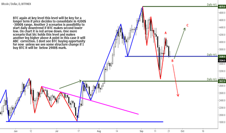 BTCUSD: Bitcoin shows more downside potential in coming weeks