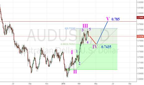 AUDUSD: AUD/USD in correction