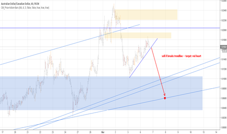 AUDCAD: hourly sell setup