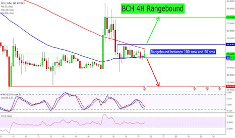 BCHUSD: BCH 4H Rangebound