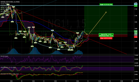 NG1!: NGAS breaking out, test 3.8?