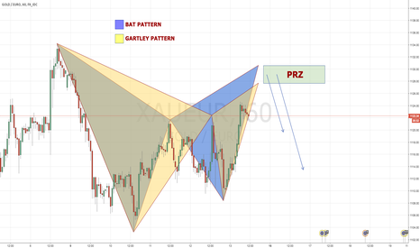 XAUEUR: XAUEUR 60 Bearish BAT & GARTLEY PATTERNS @ 1130 ZONE!