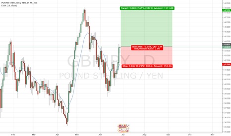 GBPJPY: GBPJPY - Long from here onwards