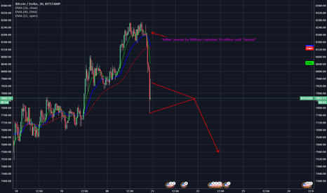 BTCUSD: What really happened