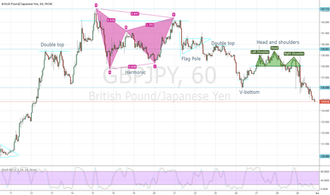 GBPJPY: Break out Patterns and harmonics