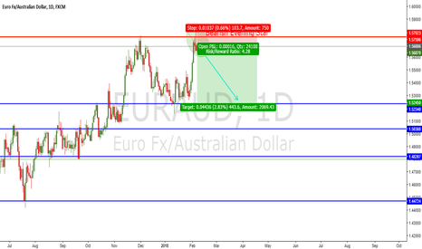 EURAUD: Short EURAUD Based on Candle Stick and Support Resistance