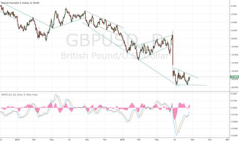 GBPUSD: will gbpusd go up`??