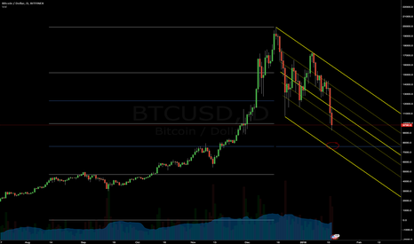 BTCUSD: The end is near, and its going to be ok