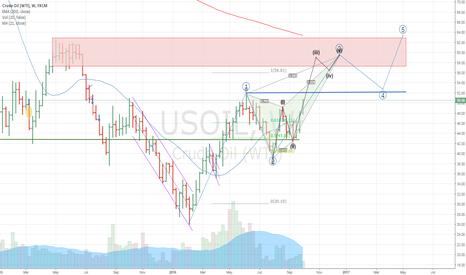 USOIL: USOIL(W) the medium- term forecast