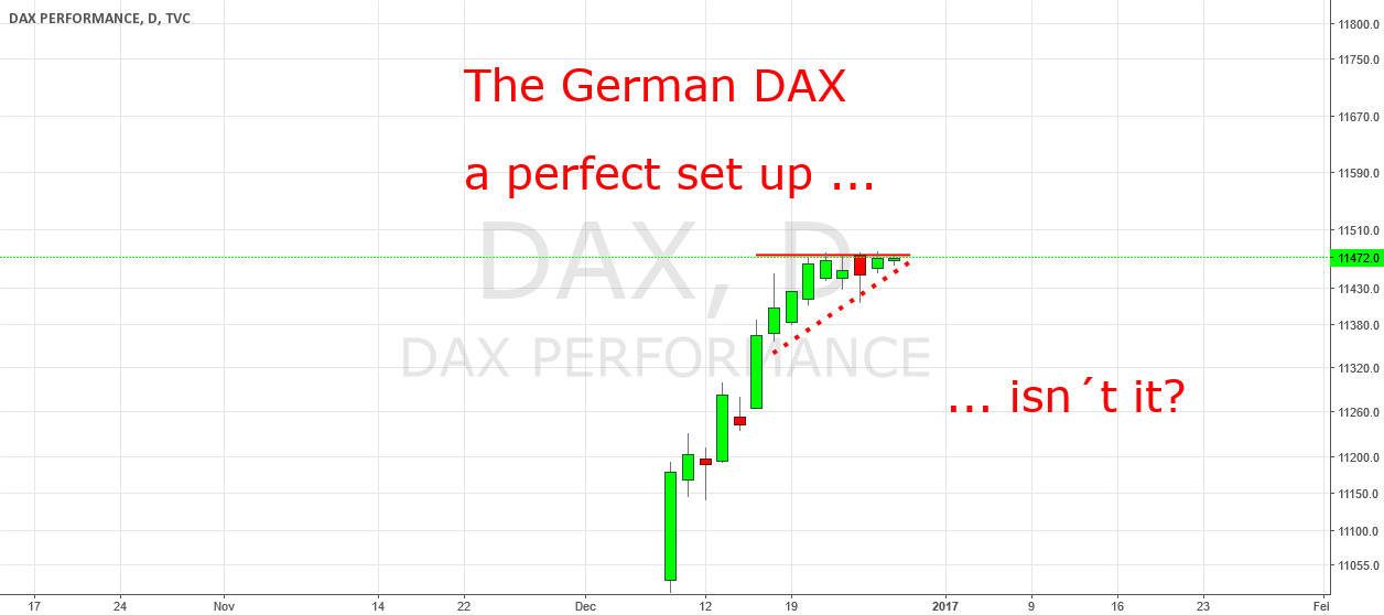 DAX: A perfect set up