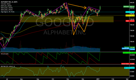GOOGL: GOOGL @ daily @ outbreak into new alltime highs probably ahead ?
