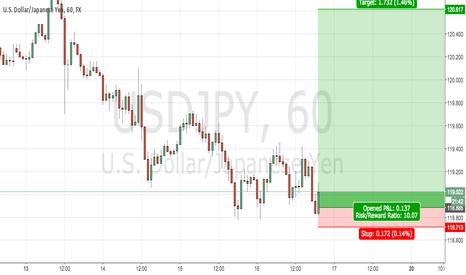 USDJPY: USD/JPY Bear Crusher Setup