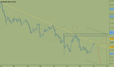 USDJPY: waiting for clear direction.