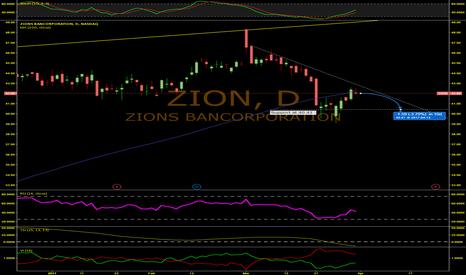 ZION: ZION Banc To Drop