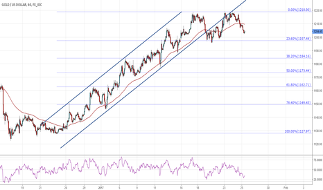 XAUUSD: Gold gets the momentum