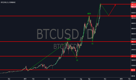 BTCUSD: Bitcoin taking a deep breath before creating new highs?