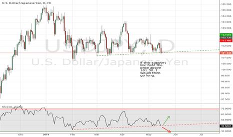 USDJPY: Predicting UJ next move