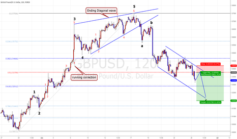 GBPUSD: GBP/USD  Still~   bearish.. seLL