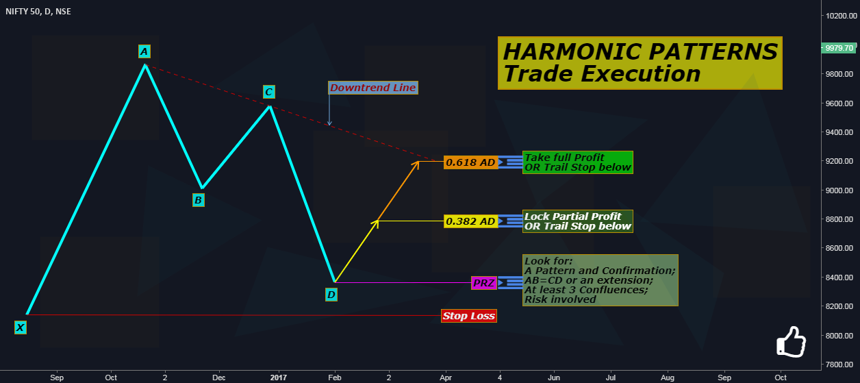 Harmonic Patterns: Trade Execution