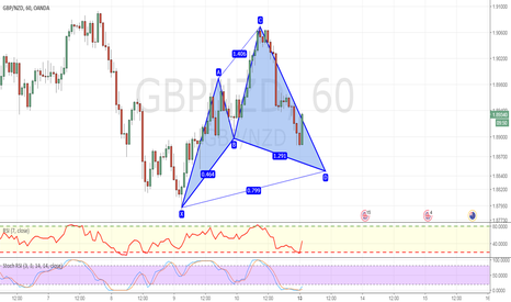 GBPNZD: Potential advanced bullish cypher formation