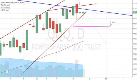 QQQ: CAUTION:  IF QQQ's Roll Over the Markets Could Follow