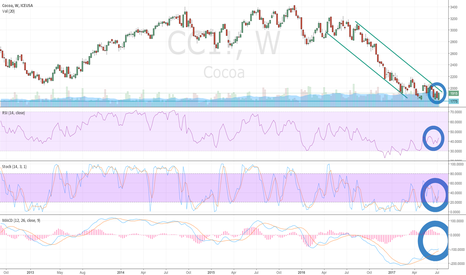 CC1!: Cocoa (CC) Forming Weekly Chart Inverse Head & Shoulders