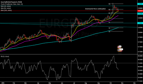 EURGBP: EURGBP Failed to hold above 90.000 Daily View