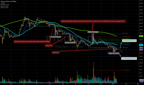 BTCUSD: 200 USD New target? Analysis of the coming price action