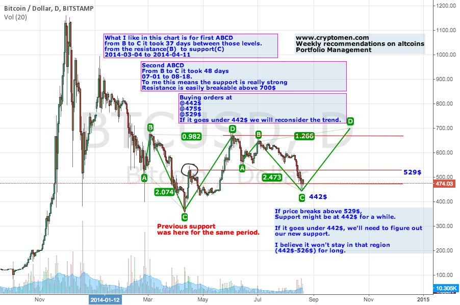 BTC TREND ABCD www.cryptomen.com