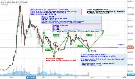 BTCUSD: BTC TREND ABCD www.cryptomen.com