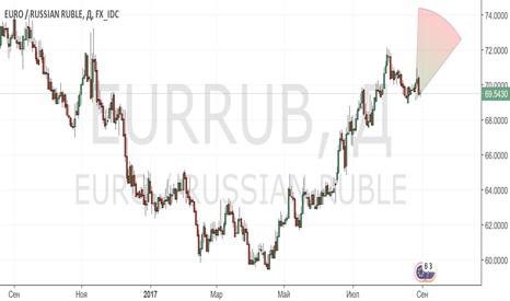 EURRUB: Продолжение роста еврорубля