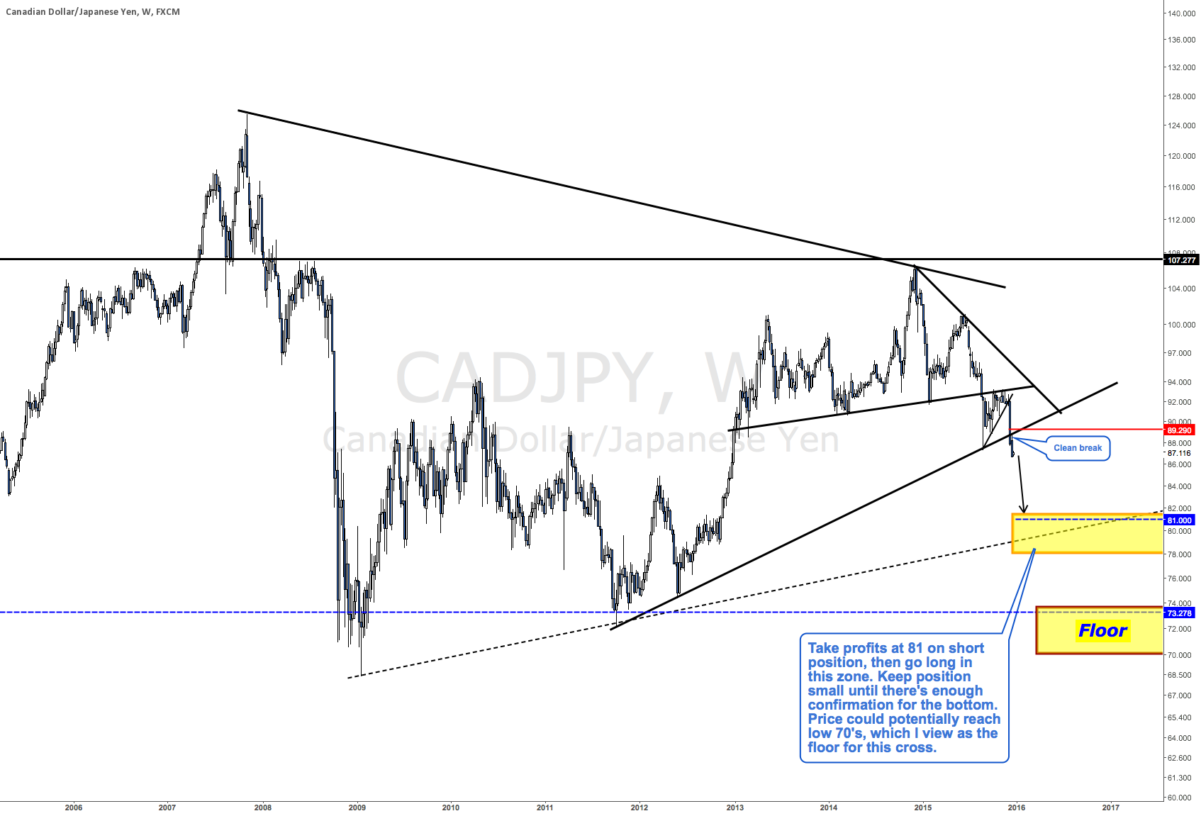 Update on CADJPY - LONG TERM VIEW WITH EXECUTION STRATEGY