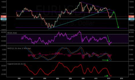 EURUSD: Possible long term EUR/USD Setup