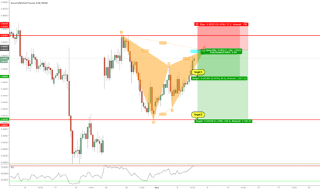 EURGBP: Bearish Gartley Formation On 1Hour Chart