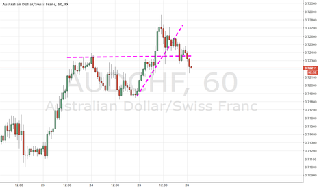 AUDCHF: AUDCHF Support And Resistance Break Of Structure