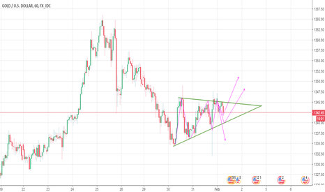 XAUUSD: Triangle pattern waiting for break confirmation