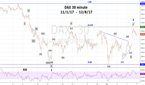 DAX: DAX Secondary Top Could be Complete