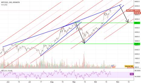 XBTUSD: Bitcoin Rising Wedge 2.0