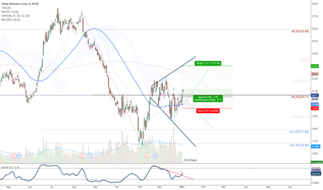 SLW: SLW (Daily)