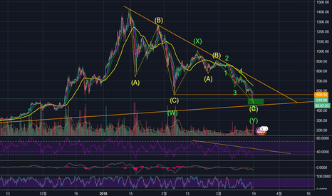 ETHUSD: ETHUSD 이더리움 기술적 분석 (Wave counts update)