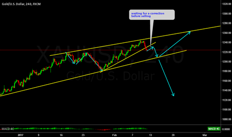 XAUUSD: Gold waiting for a correction for a sell setup