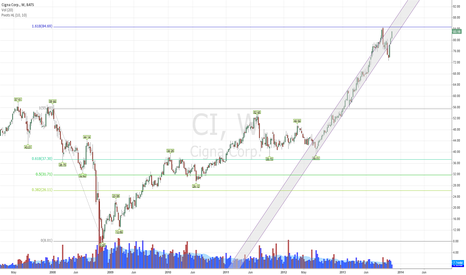 CI: CI completed its' 1.618 fib extension from 2008