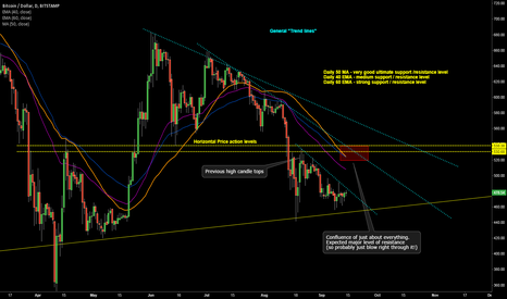 BTCUSD: Daily Resistance Zone