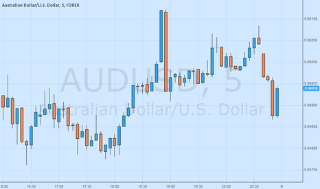 AUDUSD: Grafik Intraday: AUDUSD