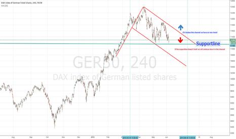 GER30: Bearish Flag Dax (4h)