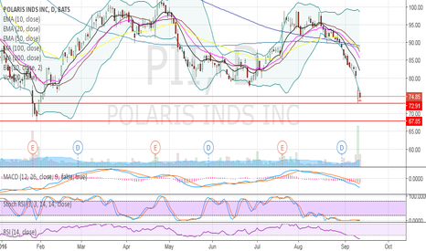 PII: more to go??