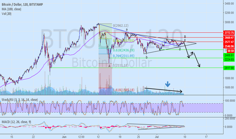 BTCUSD: Reversal, and targets