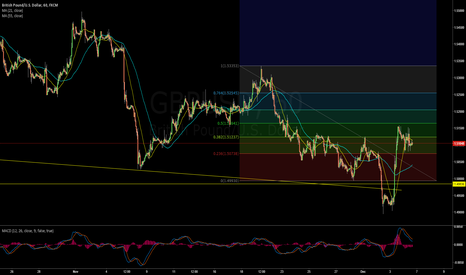 GBPUSD: Closed Long $GBPUSD trade at 1.5110 for +19 pips profit.