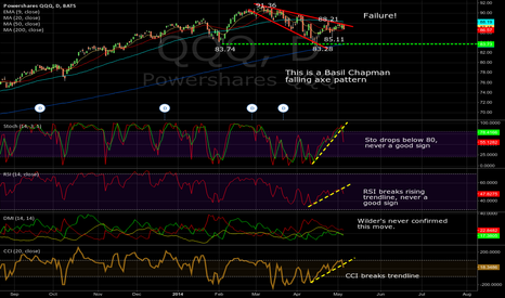 QQQ: QQQ Daily, 05/06/2014: Chapman falling axe pattern