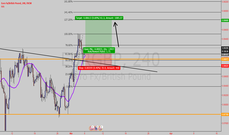 EURGBP: Eurgbp--A potential of moving up